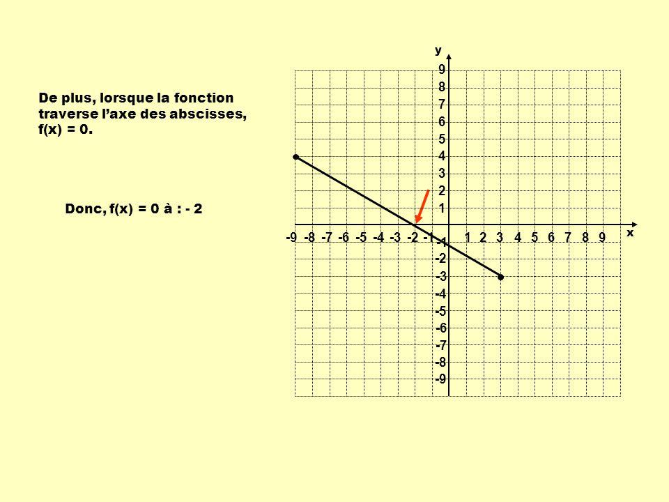 De plus, lorsque la fonction traverse laxe des abscisses, f(x) = 0. Donc, f(x) = 0 à : - 2 1 1 23456789 -9-8-7-6-5-4-3-2 9 8 7 6 5 4 3 2 -2 -3 -4 -5 -
