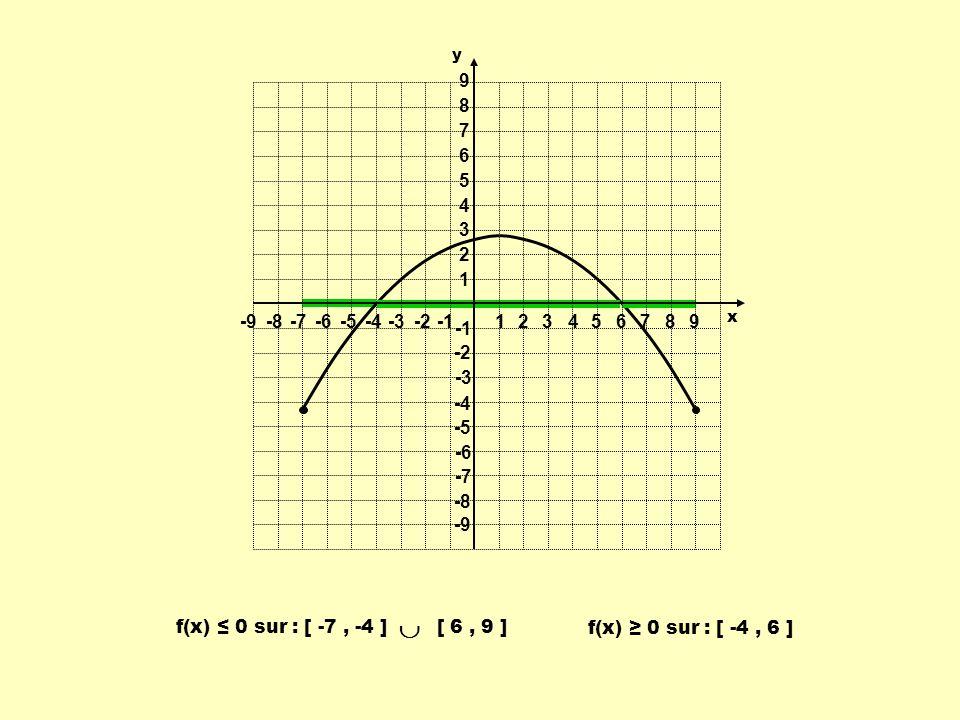 f(x) 0 sur : [ -4, 6 ] f(x) 0 sur : [ -7, -4 ] [ 6, 9 ] 1 1 23456789 -9-8-7-6-5-4-3-2 9 8 7 6 5 4 3 2 -2 -3 -4 -5 -6 -7 -8 -9 y x