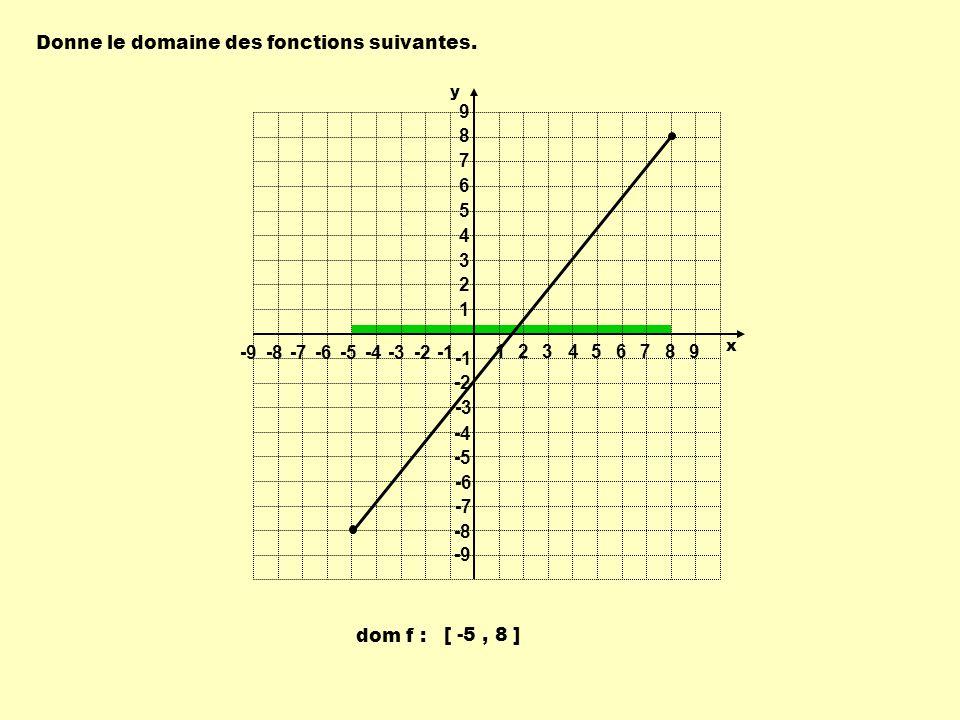 Donne le domaine des fonctions suivantes. dom f : [ -5, 8 ] 1 1 23456789 -9-8-7-6-5-4-3-2 9 8 7 6 5 4 3 2 -2 -3 -4 -5 -6 -7 -8 -9 y x