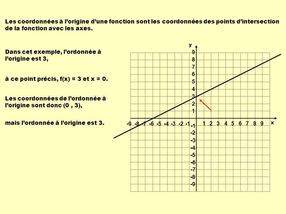 Les coordonnées à lorigine dune fonction sont les coordonnées des points dintersection de la fonction avec les axes. Dans cet exemple, lordonnée à lor
