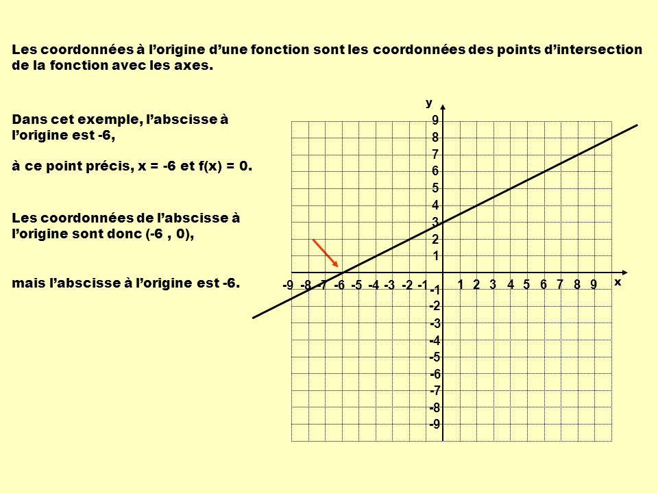 Dans cet exemple, labscisse à lorigine est -6, à ce point précis, x = -6 et f(x) = 0. Les coordonnées de labscisse à lorigine sont donc (-6, 0), mais