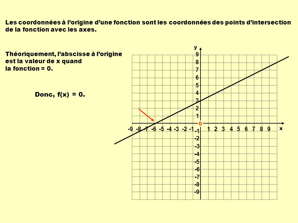 1 1 23456789 -9-8-7-6-5-4-3-2 9 8 7 6 5 4 3 2 -2 -3 -4 -5 -6 -7 -8 -9 y x Théoriquement, labscisse à lorigine est la valeur de x quand la fonction = 0.