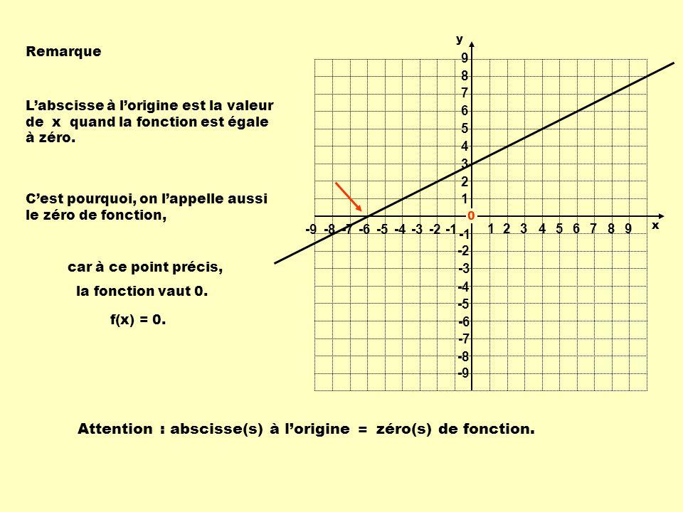 1 1 23456789 -9-8-7-6-5-4-3-2 9 8 7 6 5 4 3 2 -2 -3 -4 -5 -6 -7 -8 -9 y x Remarque Labscisse à lorigine est la valeur de x quand la fonction est égale à zéro.