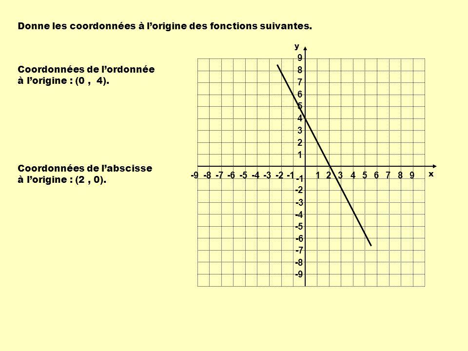 Coordonnées de lordonnée à lorigine : Donne les coordonnées à lorigine des fonctions suivantes. (0, 4). (2, 0). Coordonnées de labscisse à lorigine :