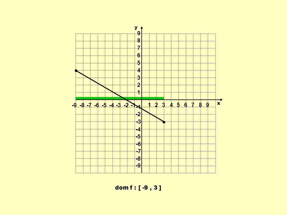 dom f : [ -9, 3 ] 1 1 23456789 -9-8-7-6-5-4-3-2 9 8 7 6 5 4 3 2 -2 -3 -4 -5 -6 -7 -8 -9 y x