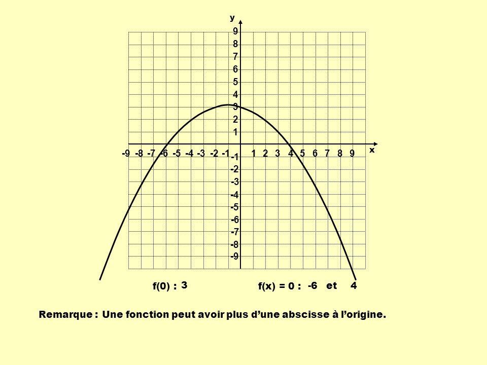 Remarque :Une fonction peut avoir plus dune abscisse à lorigine. y -64et 3 f(0) : f(x) = 0 : 1 1 23456789 -9-8-7-6-5-4-3-2 9 8 7 6 5 4 3 2 -2 -3 -4 -5