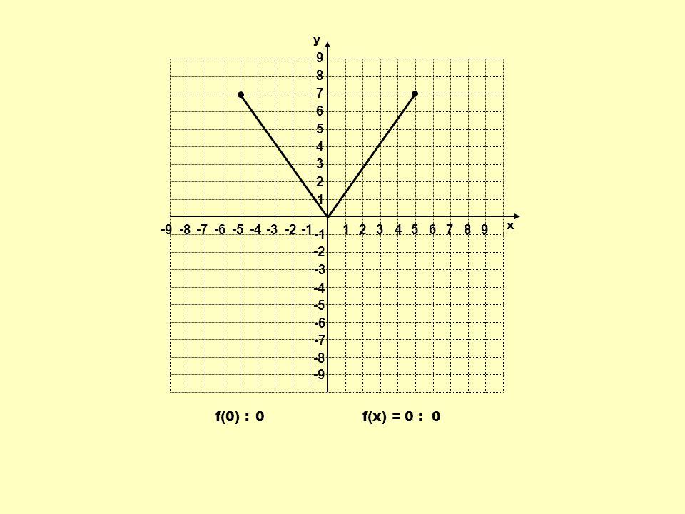 f(0) : 0 0f(x) = 0 : 1 1 23456789 -9-8-7-6-5-4-3-2 9 8 7 6 5 4 3 2 -2 -3 -4 -5 -6 -7 -8 -9 y x