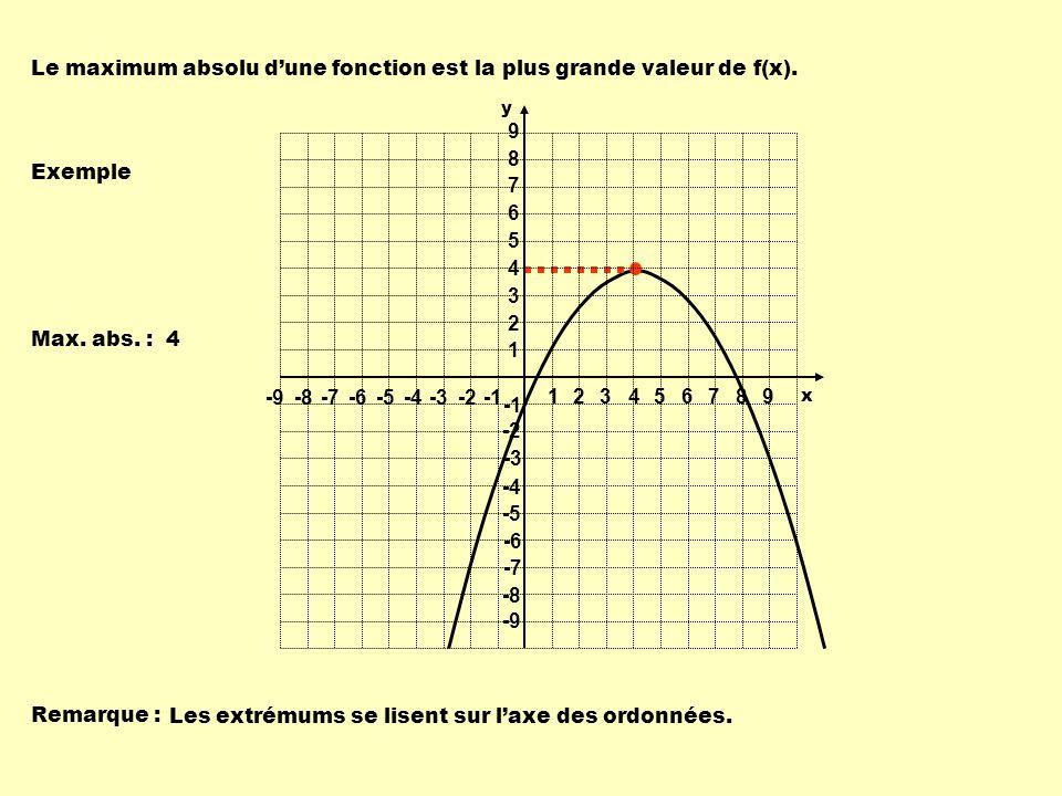 Le maximum absolu dune fonction est la plus grande valeur de f(x). Exemple Max. abs. : 4 Remarque : Les extrémums se lisent sur laxe des ordonnées. 1
