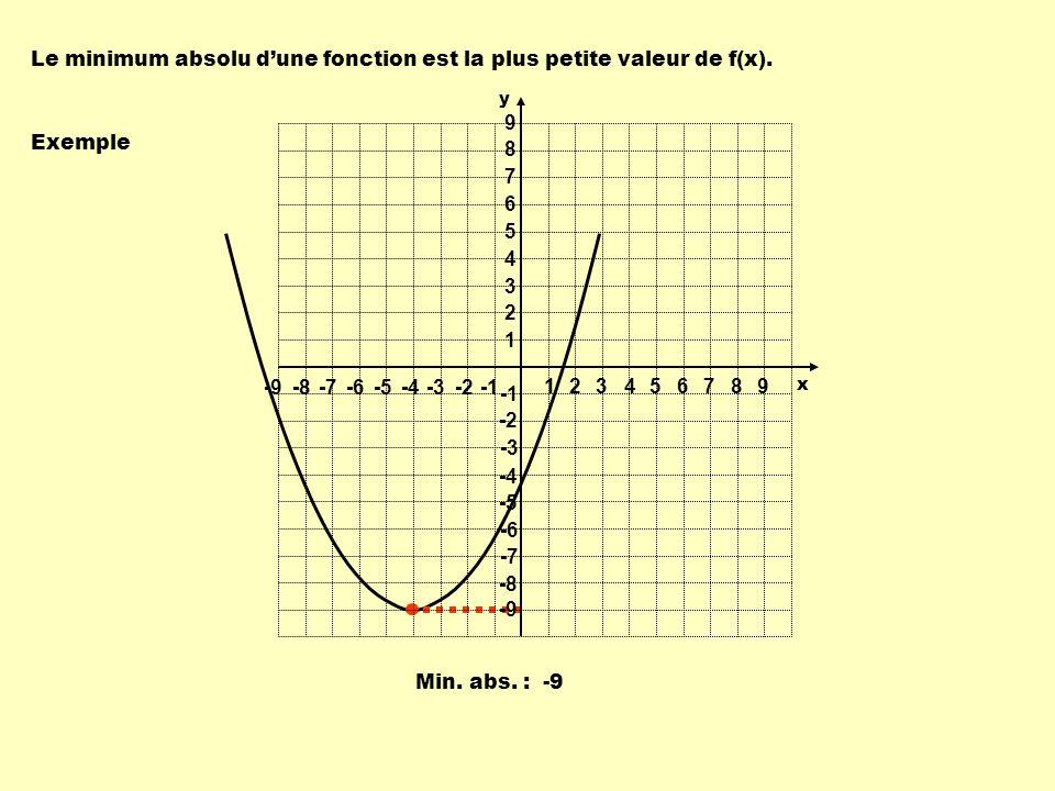 Le minimum absolu dune fonction est la plus petite valeur de f(x). Exemple Min. abs. : -9 1 1 23456789 -9-8-7-6-5-4-3-2 9 8 7 6 5 4 3 2 -2 -3 -4 -5 -6