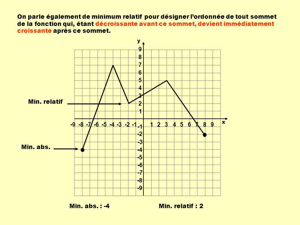 On parle également de minimum relatif pour désigner lordonnée de tout sommet de la fonction qui, étant décroissante avant ce sommet, devient immédiate