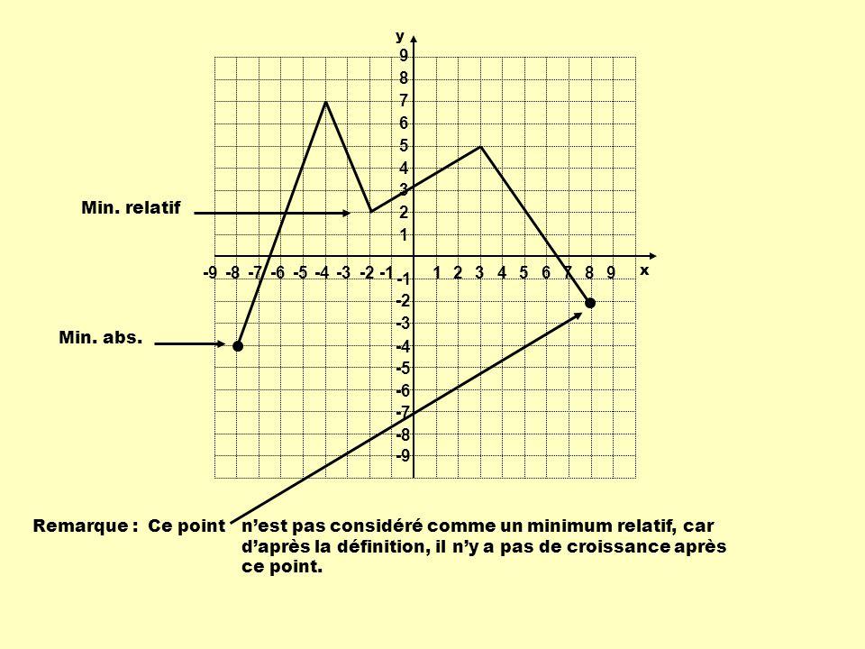 Min. abs. Min. relatif Remarque : Ce point nest pas considéré comme un minimum relatif, car daprès la définition, il ny a pas de croissance après ce p