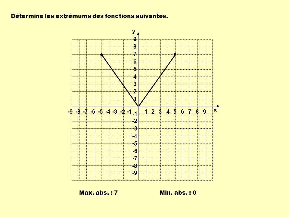 Détermine les extrémums des fonctions suivantes. Min. abs. : 0 Max. abs. : 7 1 1 23456789 -9-8-7-6-5-4-3-2 9 8 7 6 5 4 3 2 -2 -3 -4 -5 -6 -7 -8 -9 y x
