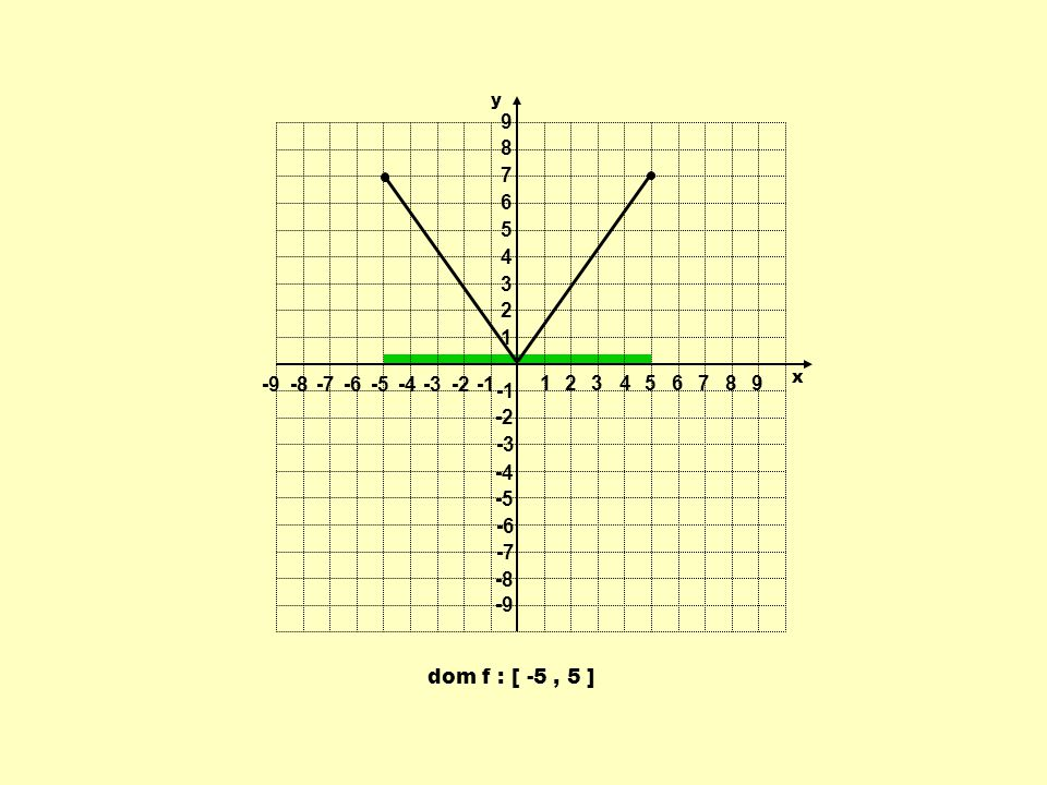 dom f : [ -5, 5 ] 1 1 23456789 -9-8-7-6-5-4-3-2 9 8 7 6 5 4 3 2 -2 -3 -4 -5 -6 -7 -8 -9 y x