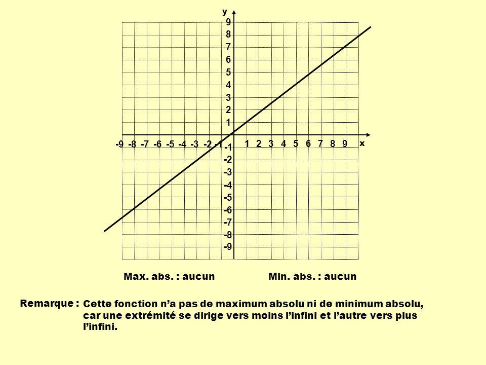 Min. abs. : aucunMax. abs. : aucun Remarque : Cette fonction na pas de maximum absolu ni de minimum absolu, car une extrémité se dirige vers moins lin