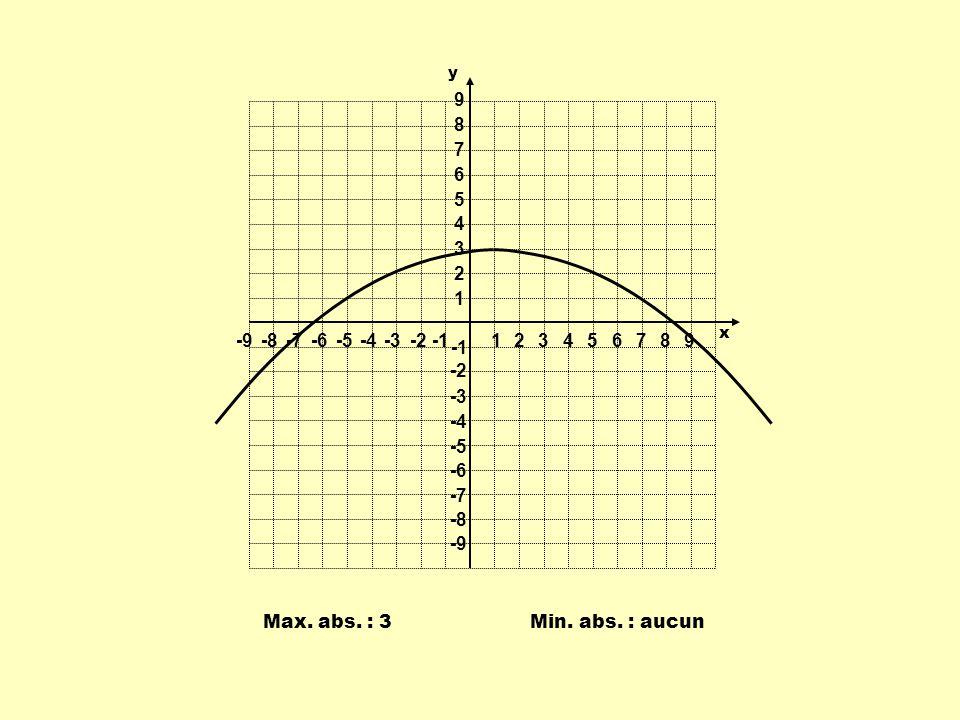 Max. abs. : 3Min. abs. : aucun 1 1 23456789 -9-8-7-6-5-4-3-2 9 8 7 6 5 4 3 2 -2 -3 -4 -5 -6 -7 -8 -9 y x
