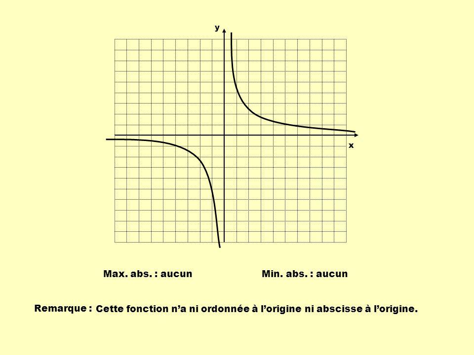 Min. abs. : aucunMax. abs. : aucun Remarque : Cette fonction na ni ordonnée à lorigine ni abscisse à lorigine. y x