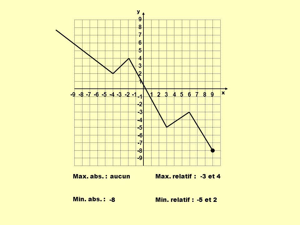 Max. abs. :Max. relatif : Min. abs. : Min. relatif : aucun-3 et 4 -8-5 et 2 1 1 23456789 -9-8-7-6-5-4-3-2 9 8 7 6 5 4 3 2 -2 -3 -4 -5 -6 -7 -8 -9 y x