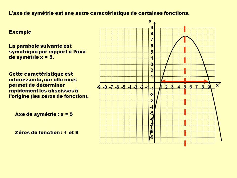 Laxe de symétrie est une autre caractéristique de certaines fonctions.