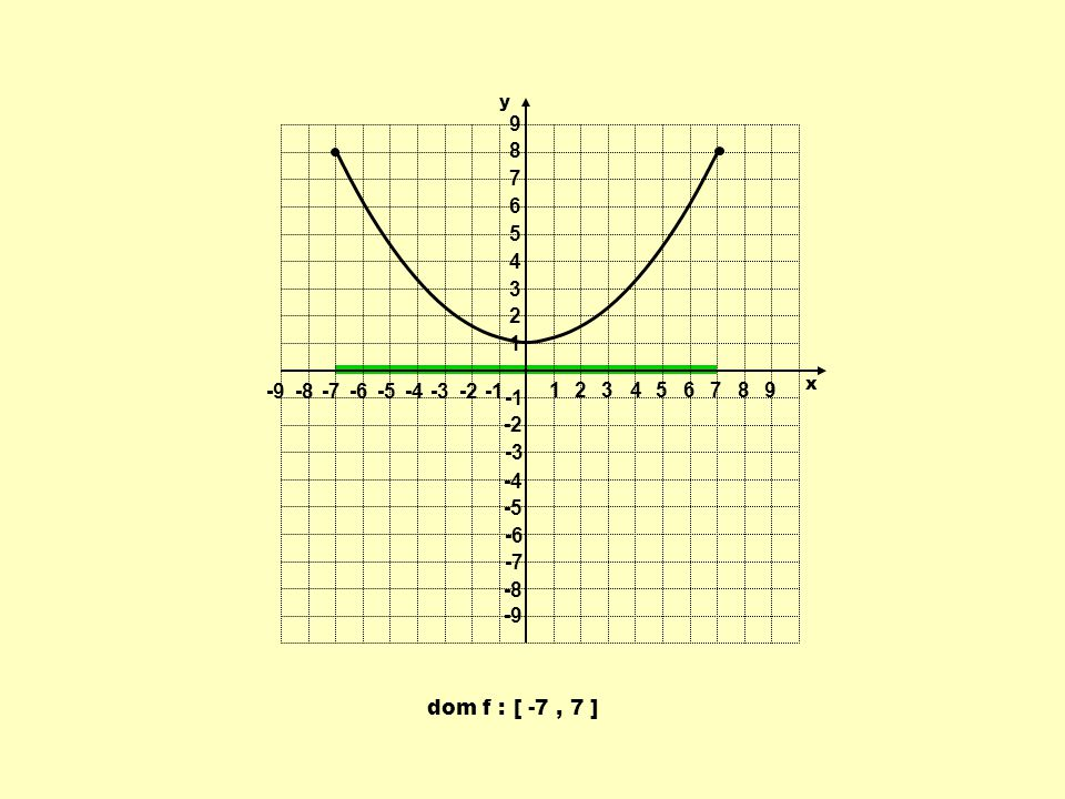dom f :[ -7, 7 ] 1 1 23456789 -9-8-7-6-5-4-3-2 9 8 7 6 5 4 3 2 -2 -3 -4 -5 -6 -7 -8 -9 y x