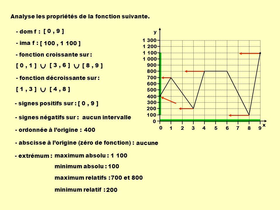 Analyse les propriétés de la fonction suivante. - dom f : - ima f : - fonction croissante sur : - signes positifs sur : - ordonnée à lorigine : - absc