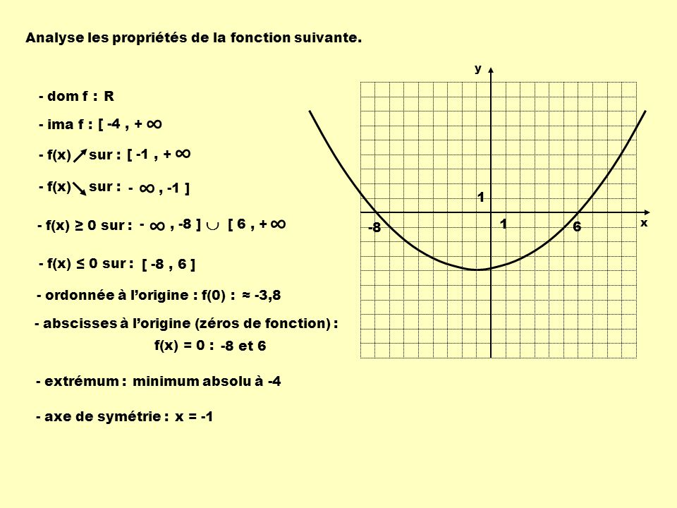 Analyse les propriétés de la fonction suivante. - dom f : R - ima f : - f(x) sur : - f(x) 0 sur : - ordonnée à lorigine : f(0) : - extrémum : - axe de
