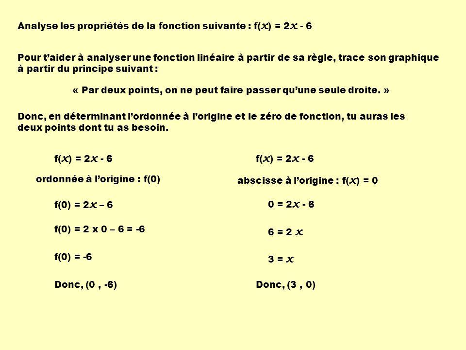 Analyse les propriétés de la fonction suivante : f( x ) = 2 x - 6 Pour taider à analyser une fonction linéaire à partir de sa règle, trace son graphique à partir du principe suivant : « Par deux points, on ne peut faire passer quune seule droite.