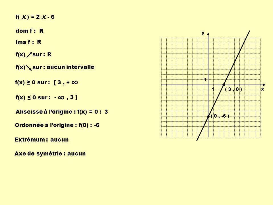 f( x ) = 2 x - 6 dom f : R ima f : R aucun intervalle f(x) sur : R f(x) 0 sur : Abscisse à lorigine : f(x) = 0 :3 Ordonnée à lorigine : f(0) :-6 Extré