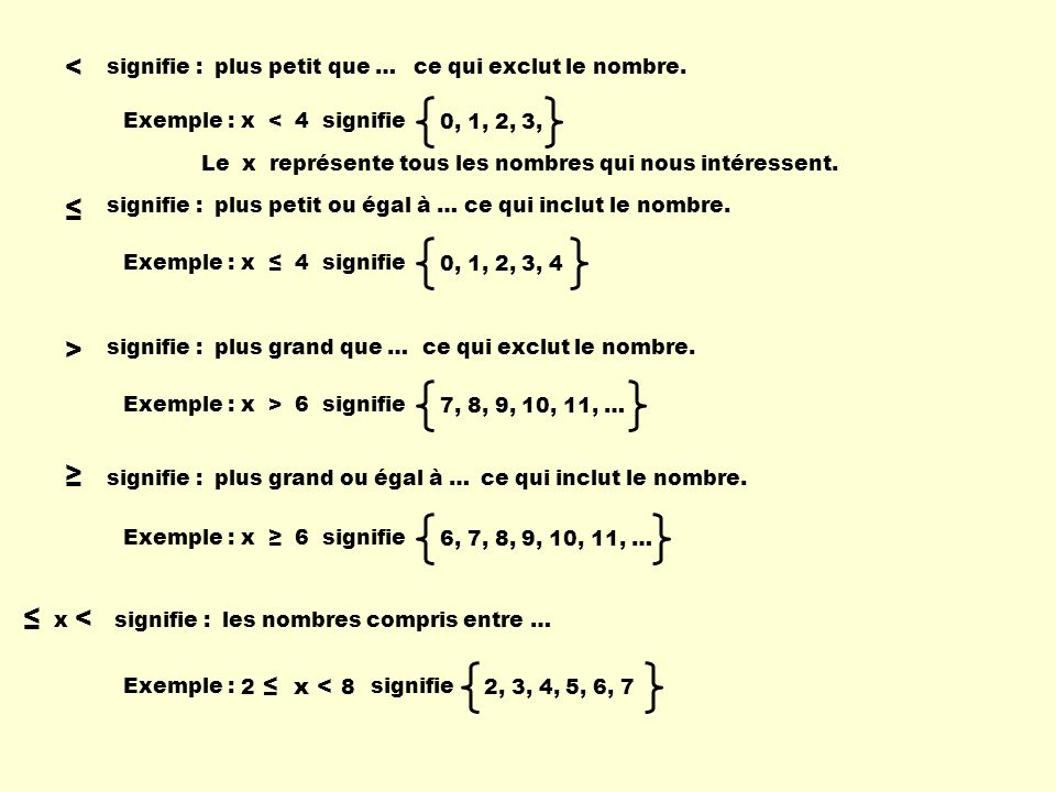 3 x - 5 = 10 3 x - 5 + 5 = 10 + 5 3 x = 15 3 3 x = 5 5, + x 3 x - 5 10 3 x - 5 + 5 10 + 5 3 x 15 3 3 x 5 ou Remarque : 5, + x Cette expression signifie : toutes les valeurs de x appartiennent à lintervalle 5, + 4 x - 17 = 4 4 x + 0 = 21 + 17 5 x - 17 = x + 4 - x 4 x - 17 = 0 + 4 5 x - 17 = x + 4 4 x = 21 4 4 x = 5,25 4 x - 17 < 4 4 x + 0 < 21 + 17 5 x - 17 < x + 4 4 x - 17 < 0 + 4 5 x - 17 < x + 4 4 x < 21 4 4 x < 5,25 - x Résous les équations et les inéquations suivantes.