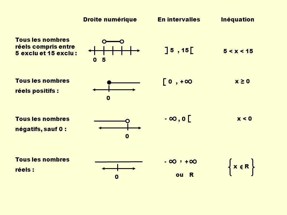 Écris algébriquement et à laide dintervalles, lensemble-solution des inéquations suivantes.
