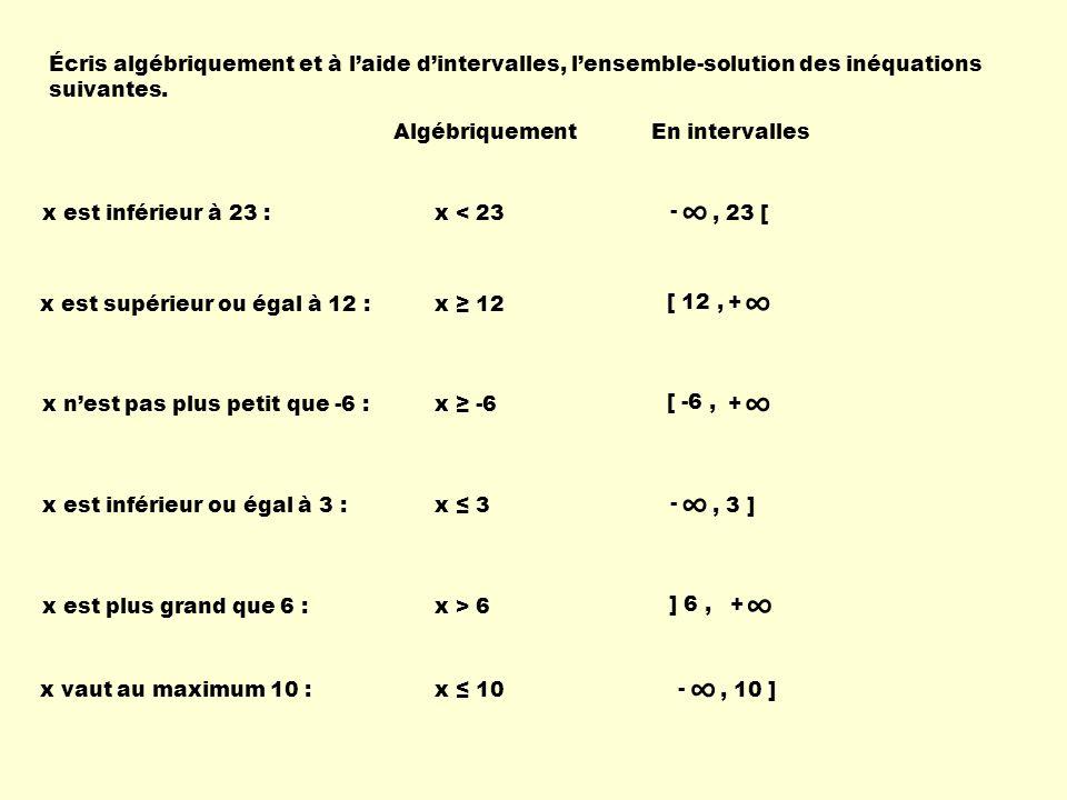 Algébriquement En intervalles + ] -5, x est supérieur à -5 : x > -5 x vaut au plus 2 :x 2 -, 2 ] x vaut au minimum 2 :x 2 + [ 2, x vaut au maximum 10 et au minimum -3 : -3 x 10[ -3, 10 ] ] 2, 7 ] x est plus grand que 2 mais plus petit ou égal à 7 : 2 < x 7 + [ 10, x vaut au moins 10 : x 10