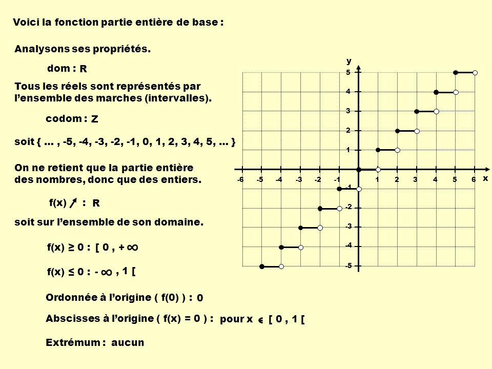 Voici la fonction partie entière de base : dom : R codom : f(x) : f(x) 0 : [ 0, + f(x) 0 : -, 1 [ Ordonnée à lorigine ( f(0) ) : 0 Extrémum : 123456-6