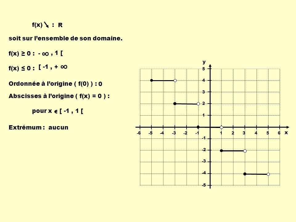 f(x) 0 : [ -1, + f(x) 0 : -, 1 [ Ordonnée à lorigine ( f(0) ) : 0 Extrémum : soit sur lensemble de son domaine. Abscisses à lorigine ( f(x) = 0 ) : au