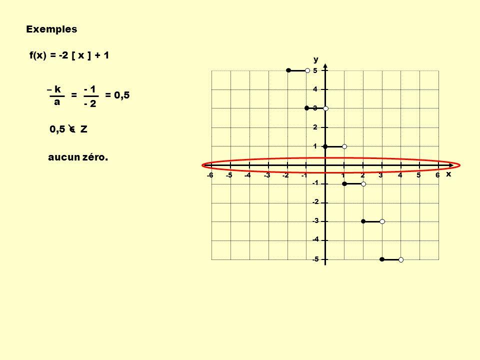 Exemples 123456-6-5-4-3-2 -2 -3 -4 -5 5 4 3 2 1 x y f(x) = -2 [ x ] + 1 – k a 0,5 Z = - 1 - 2 = 0,5 aucun zéro.