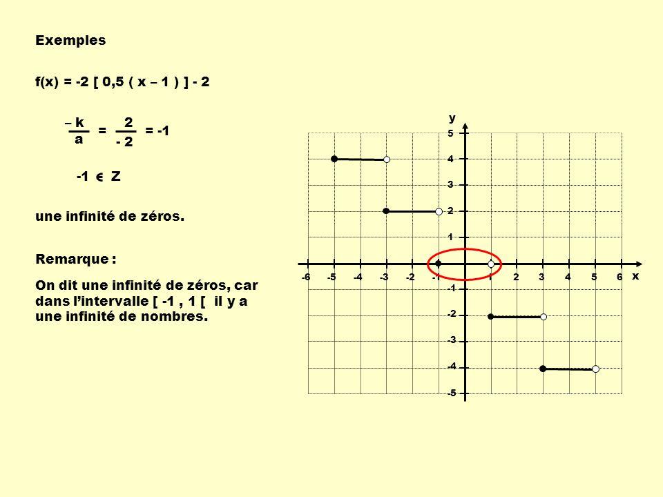 Exemples 123456-6-5-4-3-2 -2 -3 -4 -5 5 4 3 2 1 x y f(x) = -2 [ 0,5 ( x – 1 ) ] - 2 – k a -1 Z = 2 - 2 = -1 une infinité de zéros. Remarque : On dit u