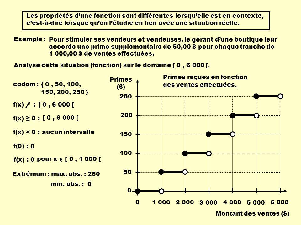 Les propriétés dune fonction sont différentes lorsquelle est en contexte, cest-à-dire lorsque quon létudie en lien avec une situation réelle. Exemple