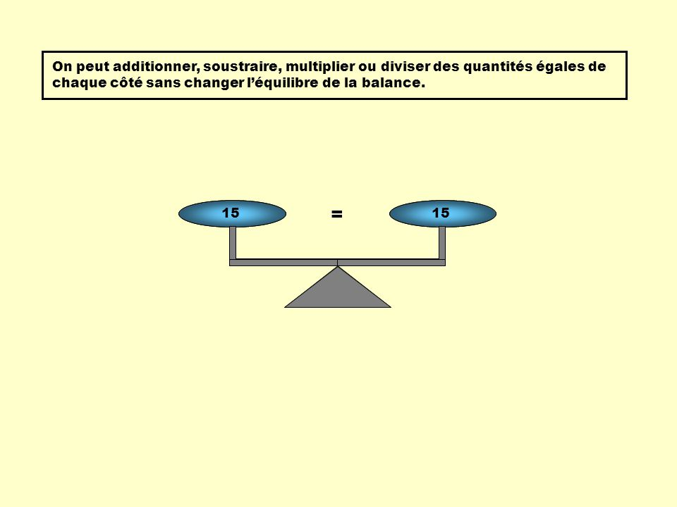 = 3 + 54 X 2 + 7 = 15 On peut additionner, soustraire, multiplier ou diviser des quantités égales de chaque côté sans changer léquilibre de la balance