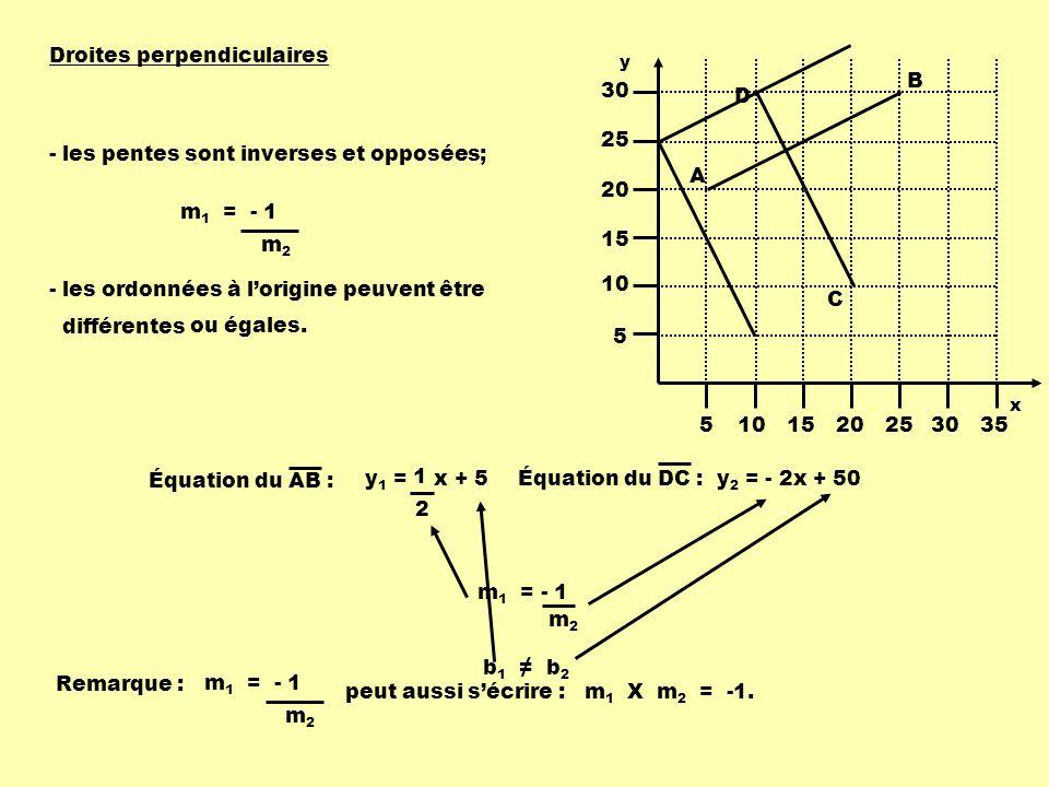 A B C D y 1 = x + 5 1 2 y 2 = - 2x + 50 Droites perpendiculaires - les pentes sont inverses et opposées; m 1 = - 1 m2m2 Équation du AB : Équation du DC : b 1 b 2 m 1 = - 1 m2m2 - les ordonnées à lorigine peuvent être différentes ou égales.