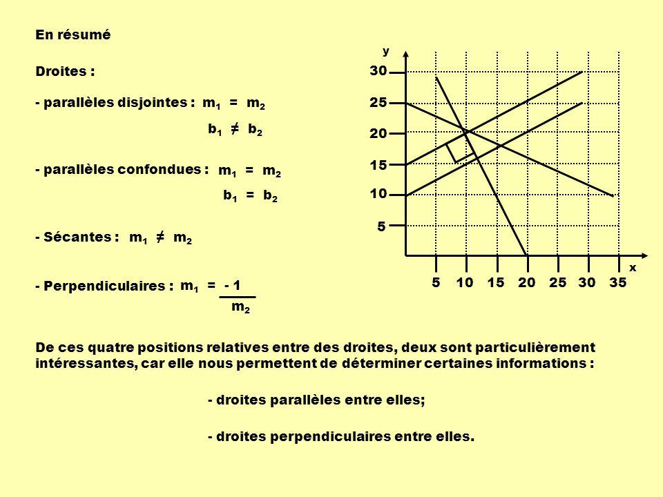 En résumé Droites : - parallèles disjointes : m 1 = m 2 b 1 b 2 - parallèles confondues : m 1 = m 2 b 1 = b 2 - Sécantes :m 1 m 2 - Perpendiculaires : m 1 = - 1 m2m2 De ces quatre positions relatives entre des droites, deux sont particulièrement intéressantes, car elle nous permettent de déterminer certaines informations : - droites parallèles entre elles; - droites perpendiculaires entre elles.