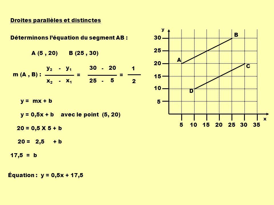 Droites parallèles et distinctes A (5, 20)B (25, 30) m (A, B) : x1x1 x2x2 - = y1y1 y2y2 - 5 25 - = 20 30 - 1 2 Déterminons léquation du segment AB : y = mx + b y = 0,5x + b avec le point (5, 20) 20 = 0,5 X 5 + b 20 = 2,5 + b 17,5 = b Équation : y = 0,5x + 17,5 5101520253035 5 10 15 20 25 30 A B C D y x