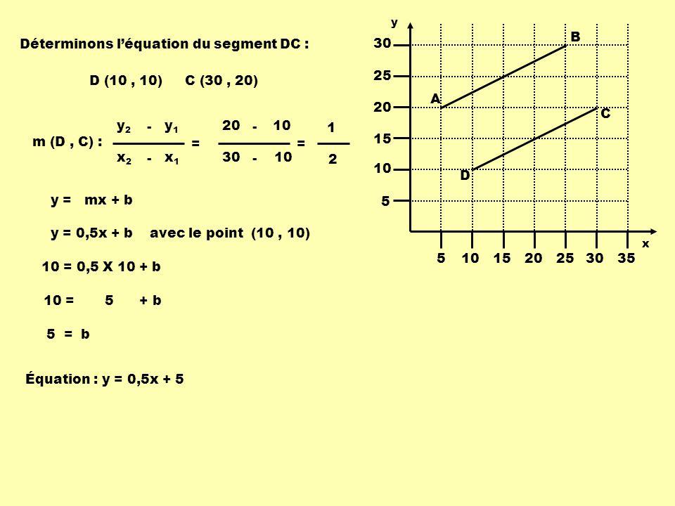 C (30, 20)D (10, 10) m (D, C) : x1x1 x2x2 - = y1y1 y2y2 - 10 30 - = 10 20 - 1 2 Déterminons léquation du segment DC : y = mx + b y = 0,5x + b avec le point (10, 10) 10 = 0,5 X 10 + b 10 = 5 + b 5 = b Équation : y = 0,5x + 5 5101520253035 5 10 15 20 25 30 A B C D y x