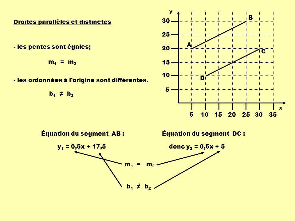 y 1 = 0,5x + 17,5donc y 2 = 0,5x + 5 Équation du segment AB :Équation du segment DC : m 1 = m 2 Droites parallèles et distinctes b 1 b 2 - les pentes sont égales; - les ordonnées à lorigine sont différentes.