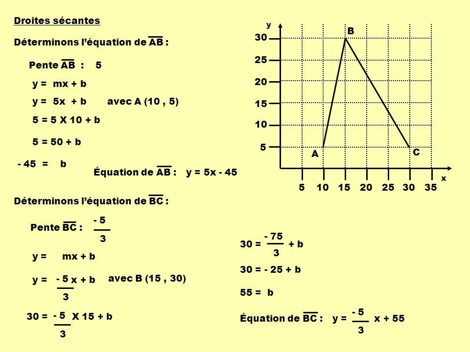 Déterminons léquation de AB : Pente AB :5 Pente BC : - 5 3 y = mx + b 5 = 5 X 10 + b 5 = 50 + b - 45 = b Équation de AB : y = 5x - 45 y = mx + b 30 = X 15 + b - 5 3 30 = + b - 75 3 30 = - 25 + b 55 = b Équation de BC : y = x + 55 - 5 3 Droites sécantes avec A (10, 5)y = 5x + b avec B (15, 30) y = x + b - 5 3 Déterminons léquation de BC : 5101520253035 5 10 15 20 25 30 A B C y x