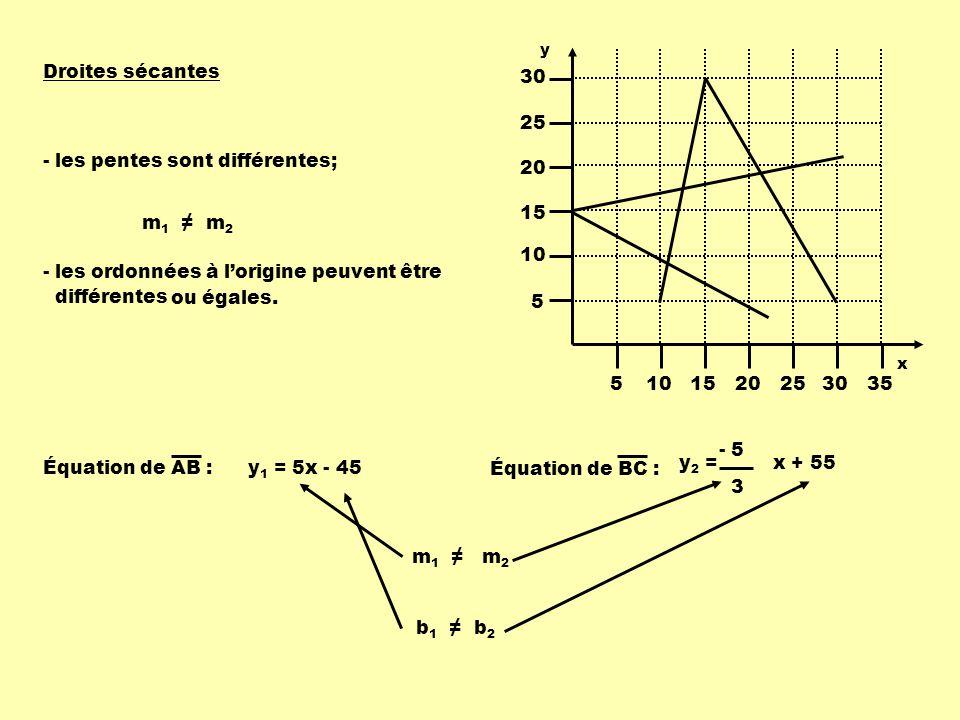 Équation de AB :y 1 = 5x - 45 Équation de BC : y 2 = x + 55 - 5 3 m 1 m 2 Droites sécantes - les pentes sont différentes; - les ordonnées à lorigine peuvent être différentes ou égales.