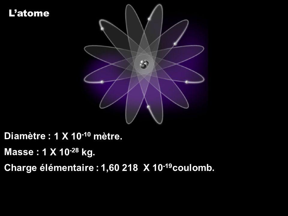 Latome Diamètre : Masse : Charge élémentaire : 1,60 218 X 10 -19 coulomb. 1 X 10 -28 kg. 1 X 10 -10 mètre.