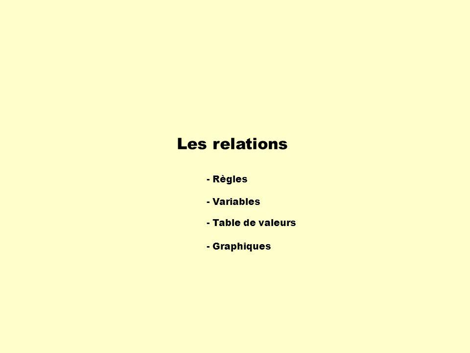 Les relations - Règles - Table de valeurs - Variables - Graphiques