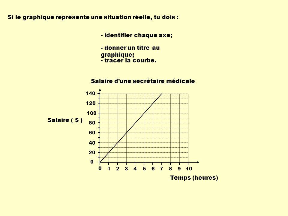 Si le graphique représente une situation réelle, tu dois : - identifier chaque axe; - donner un titre au graphique; 0 140 120 100 80 60 40 20 0 1 2345678910 Temps (heures) Salaire ( $ ) Salaire dune secrétaire médicale - tracer la courbe.