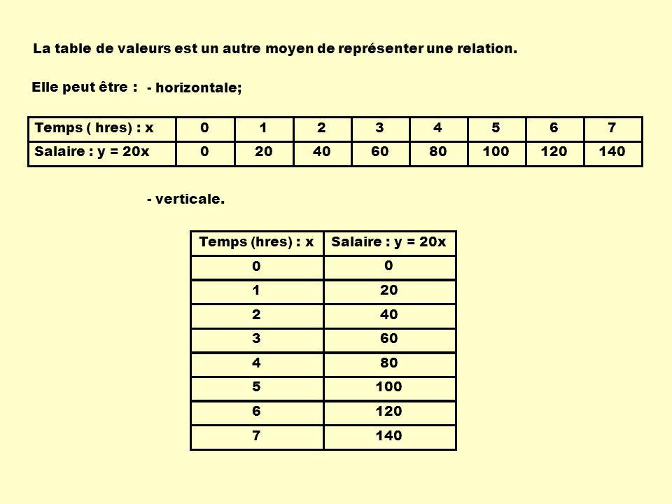 1 2 3 4 5 6 7 Temps (hres) : x 0 20 40 60 80 100 120 140 Salaire : y = 20x 0 Elle peut être : 01234567 020406080100120140 Temps ( hres) : x Salaire : y = 20x - verticale.