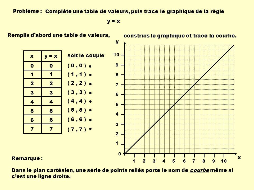 Problème : Complète une table de valeurs, puis trace le graphique de la règle y = x 1 2 3 4 5 6 7 0 1 2 3 4 5 6 7 0 x Remplis dabord une table de valeurs, soit le couple ( 0, 0 ) ( 1, 1 ) ( 2, 2 ) ( 3, 3 ) ( 4, 4 ) ( 5, 5 ) ( 6, 6 ) ( 7, 7 ) construis le graphique et trace la courbe.