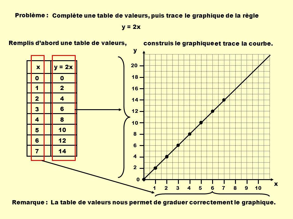Problème : Complète une table de valeurs, puis trace le graphique de la règle y = 2x 1 2 3 4 5 6 7 0 2 4 6 8 10 12 14 0 x y = 2x Remplis dabord une table de valeurs, construis le graphique et trace la courbe.