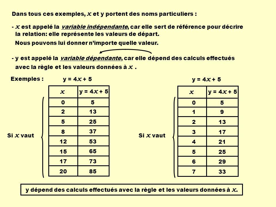 Dans tous ces exemples, x et y portent des noms particuliers : - x est appelé la variable indépendante, car elle sert de référence pour décrire la relation: elle représente les valeurs de départ.